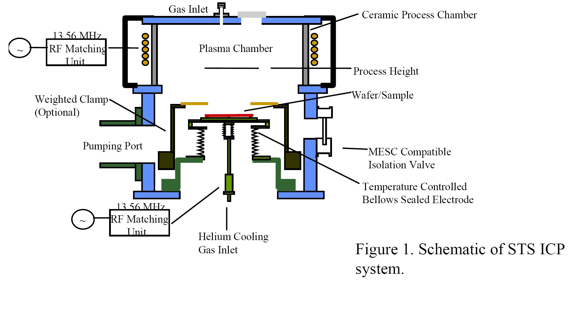 Sts Multiplex Icp Etch    Inductively Coupled Plasma Etch